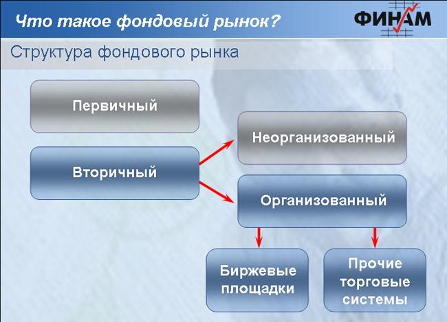 Структура фондового рынка.